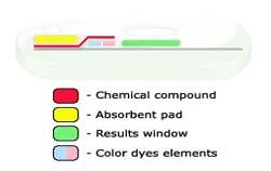 Le fameux test Gender Maker Gendermaker-chemical-compound